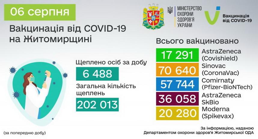 610ce2aa6e472 original w859 h569 - В Житомирській області вже вакциновано більше 200 тисяч людей