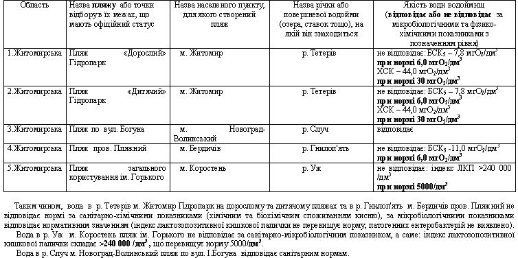 61168147083ab original w859 h569 - Якість води на пляжах в Житомирі, Бердичеві та Коростені не відповідає санітарним нормам, - ОЛЦ
