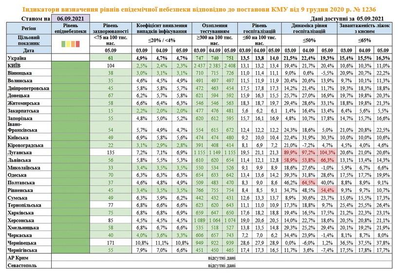 6136025f5479a original w859 h569 - Україна скоро вийде із «зеленого» рівня епіднебезпеки, але навіть у «червоній» зоні молодші класи зможуть ходити в школу
