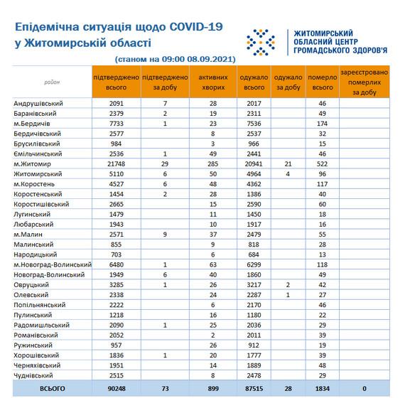 61387f320c7fe original w859 h569 - У Житомирській області підтвердили ще понад 70 випадків COVID-19