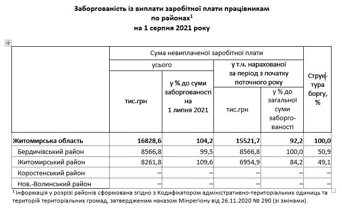 6139e5e095570 original w859 h569 - За два місяці заборгованість по зарплаті у Житомирській області зросла більш як на мільйон