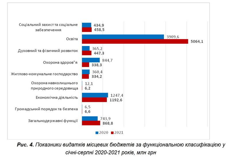 6139eb78051ed original w859 h569 - Департамент фінансів Житомирської ОДА назвав громади, які за вісім місяців мають найбільший приріст доходів бюджету