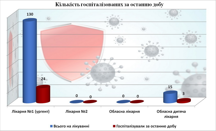 614057ff07f51 original w859 h569 - У Житомирській області серед 270 госпіталізованих з COVID-19 є четверо вакцинованих, - заступник голови ОДА