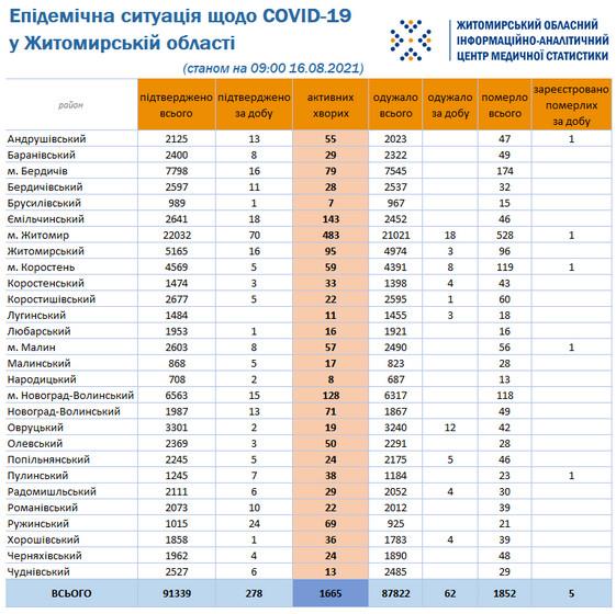 6142f5e837f11 original w859 h569 - За добу у Житомирській області зафіксували 278 нових випадків коронавірусу, від ускладнень померли 5 пацієнтів