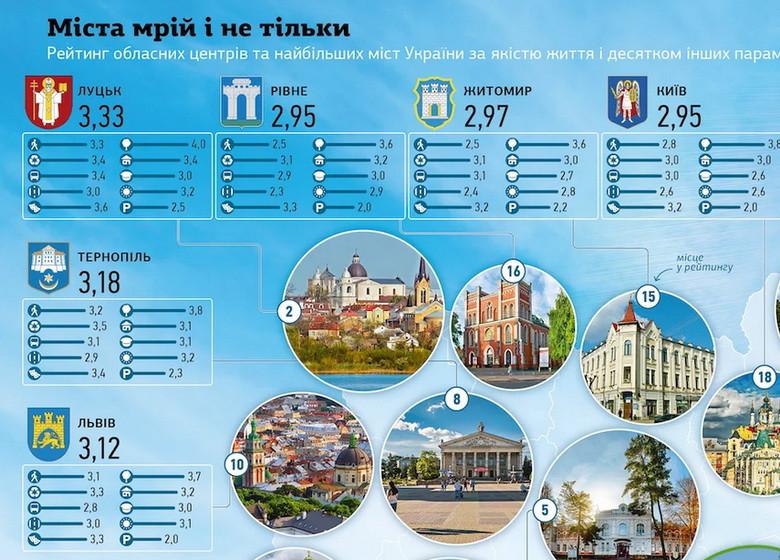 61432554214f3 original w859 h569 - За якістю життя Житомир – на 15 місці серед обласних центрів України