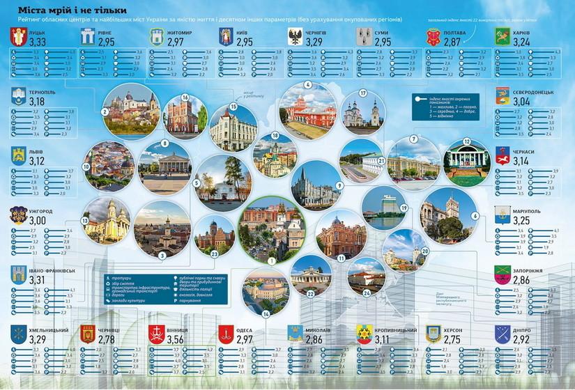 61432560961fc original w859 h569 - За якістю життя Житомир – на 15 місці серед обласних центрів України