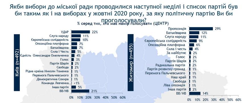 61446d984ef3b original w859 h569 - Електоральні настрої житомирян: в міську раду пройшли б п'ять партій, майже 30% голосів отримає одна з них