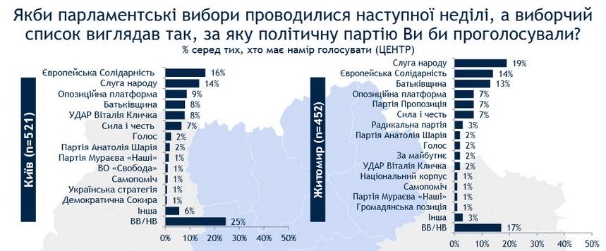 61446da7d0009 original w859 h569 - Електоральні настрої житомирян: в міську раду пройшли б п'ять партій, майже 30% голосів отримає одна з них
