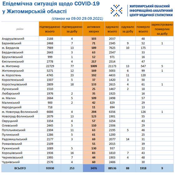 61542223d802f original w859 h569 - За добу в Житомирській області підтвердили понад 250 випадків коронавірусу, дев'ятеро пацієнтів не змогли здолати хворобу
