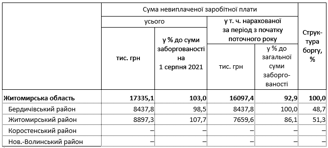 6155d15740335 original w859 h569 - За місяць заборгованість по зарплаті у Житомирській області зросла ще на пів мільйона