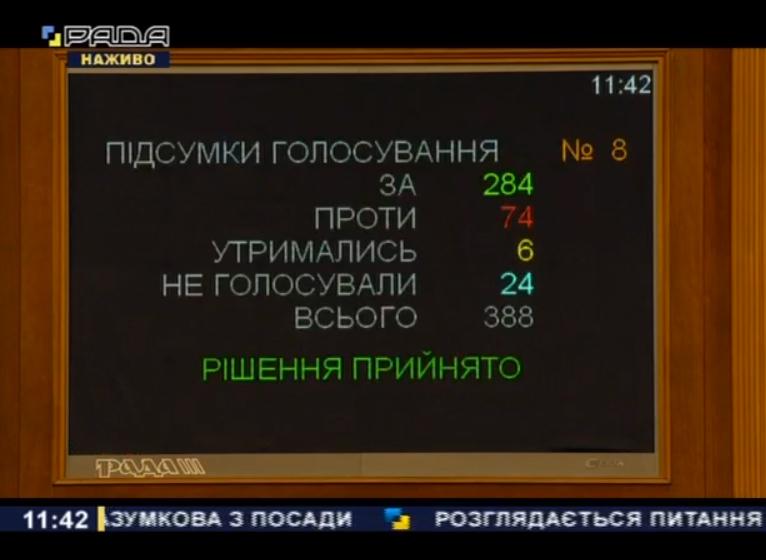 615eb8b8afecd original w859 h569 - Верховна рада звільнила Дмитра Разумкова з посади спікера: як голосували житомирські нардепи