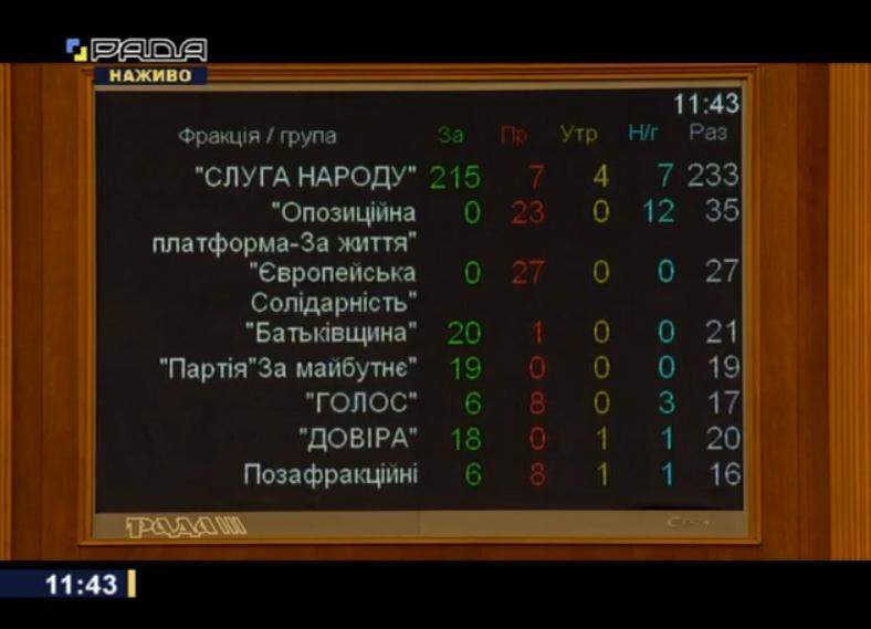 615eb8c3a4fbd original w859 h569 - Верховна рада звільнила Дмитра Разумкова з посади спікера: як голосували житомирські нардепи