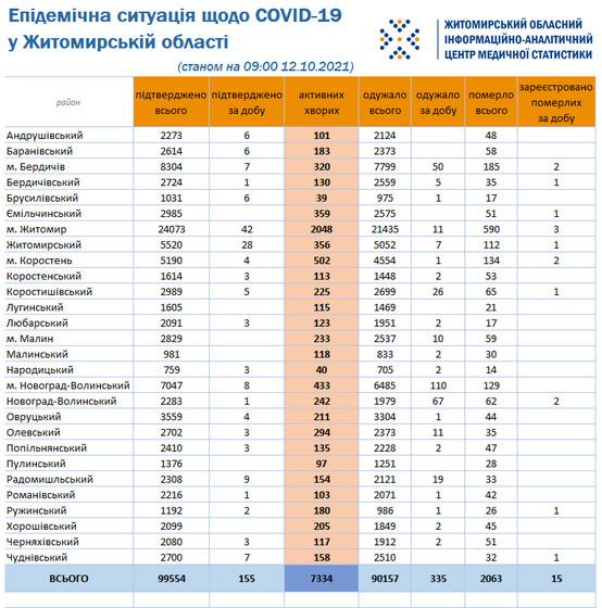 616538ac95719 original w859 h569 - За добу у Житомирській області підтвердили 155 нових випадків коронавірусу, від ускладнень померли 15 пацієнтів